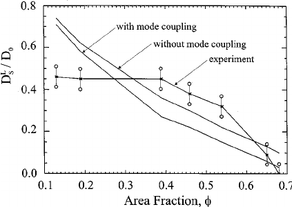 Comparison between the experimentally determined values
