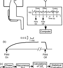 a schematic diagram of the exposure and eeg  [ 850 x 1660 Pixel ]