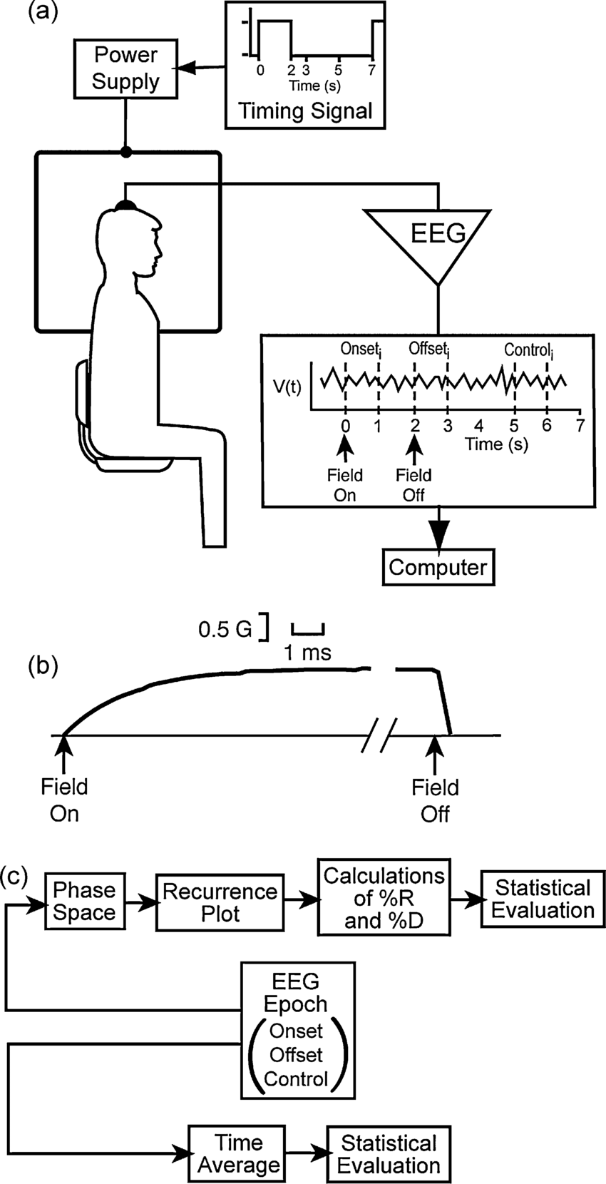 hight resolution of  a schematic diagram of the exposure and eeg