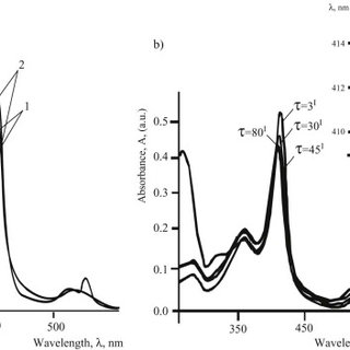 UV-Vis spectra of aqueous solutions of 1∙10−5 M cyt c and