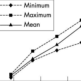 (PDF) Evaluation of cricket helmet performance and