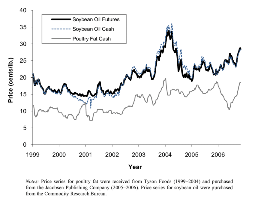 Co-movement of poultry fat prices (Mid-South). soybean oil cash prices...   Download Scientific Diagram