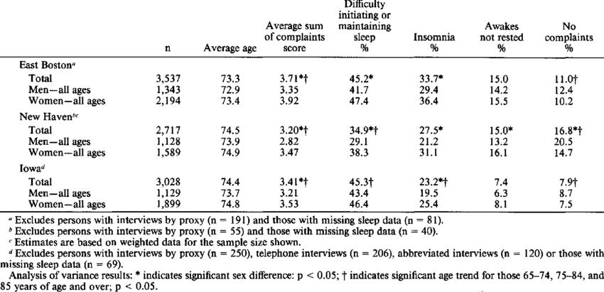 Average sleep complaint score and prevalence of sleep ...
