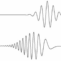 3: An illustration of positive chirp. The chirp free pulse