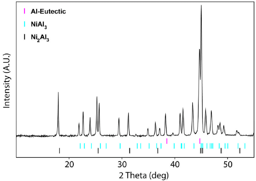 RD trace for the Al-27.5 at.% Ni alloy studied here