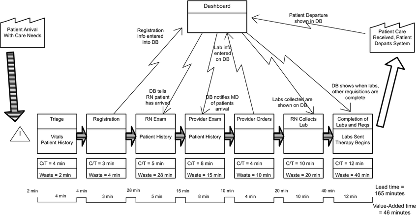 Example of Value Stream Map (VSM): the VSM is generated