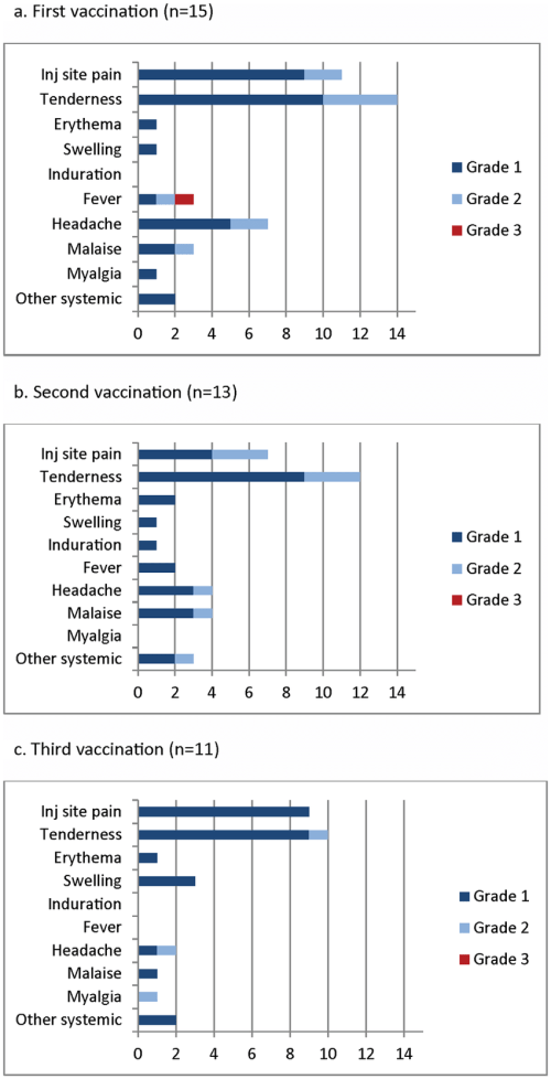 small resolution of local injection site pain tenderness erythema swelling induration and related