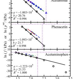 the liquid fugacity and vapor pressure of acetanilide phenacetin and acetaminophen circles  [ 850 x 1101 Pixel ]
