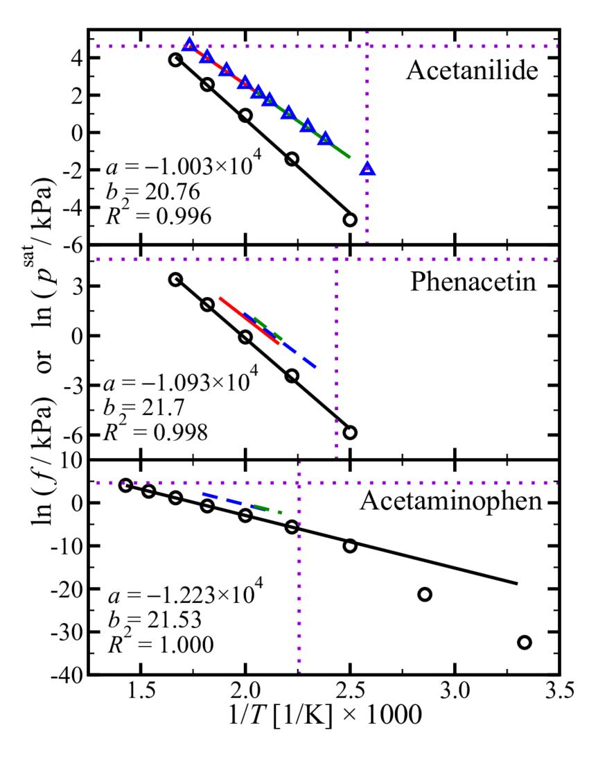 medium resolution of the liquid fugacity and vapor pressure of acetanilide phenacetin and acetaminophen circles