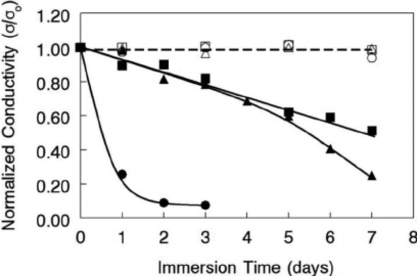 Change in OH − ion conductivity after membrane soaking in