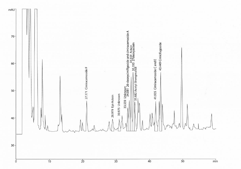 HPLC chromatogram of triterpene glycosides in A. racemosa