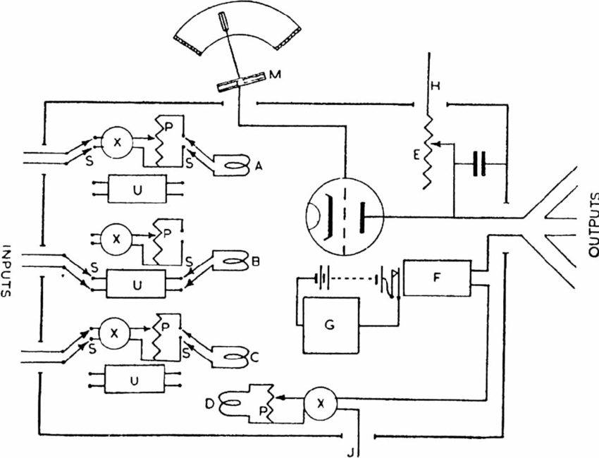 Figure 3. Homeostat wiring diagram. Source: Ashby (1948, p