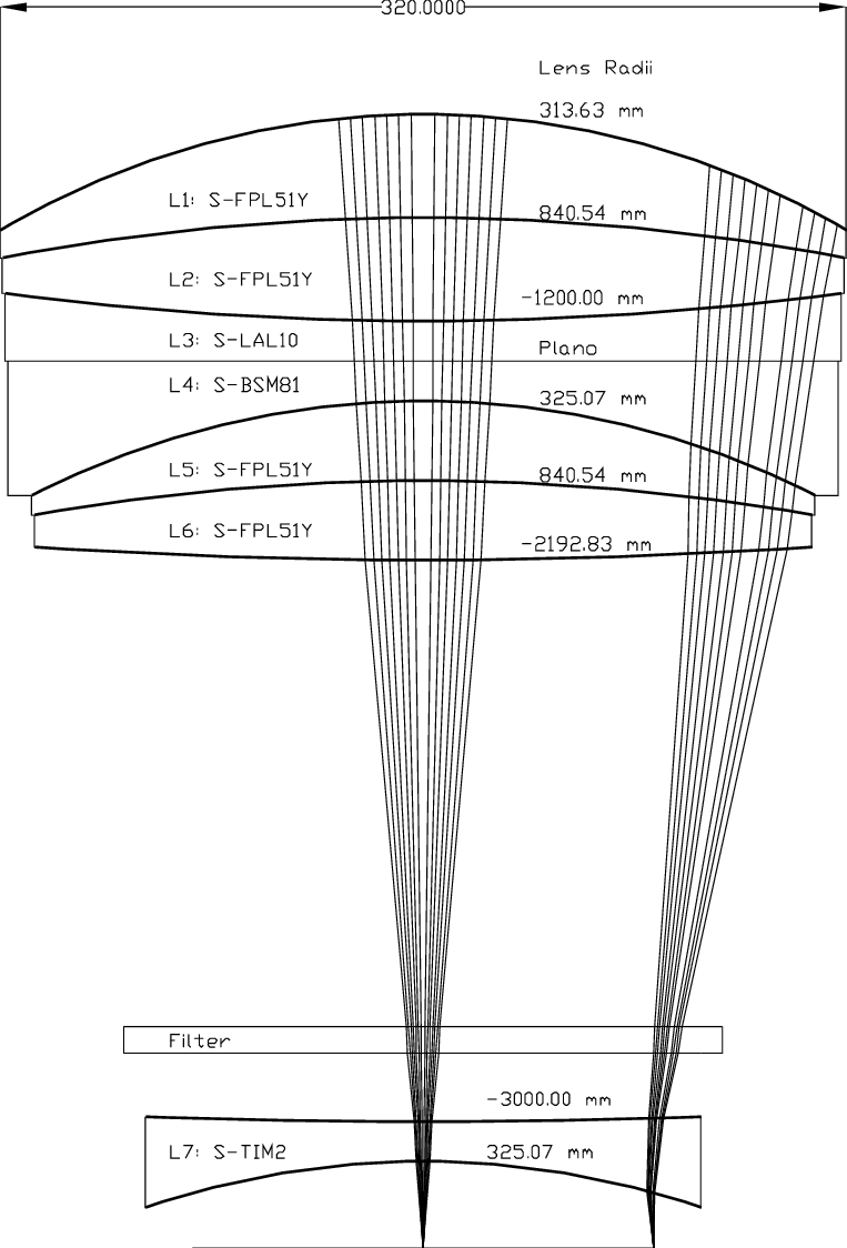 medium resolution of cross section layout and raytrace of the uh wide field imager focal focal hilo wiring diagram