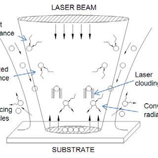 (PDF) A CFD model of the laser, coaxial powder stream and
