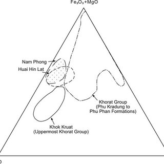Palaeocurrent data for the Late Triassic Nam Phong