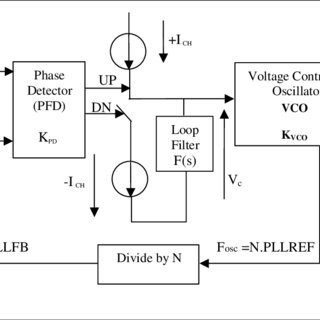Schematics of a single-stage fully differential amplifier