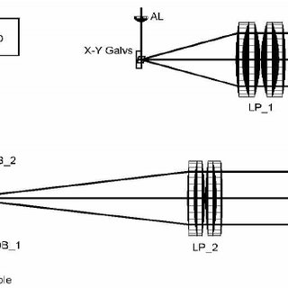 (PDF) Quasi-telecentric optical design of a microscope