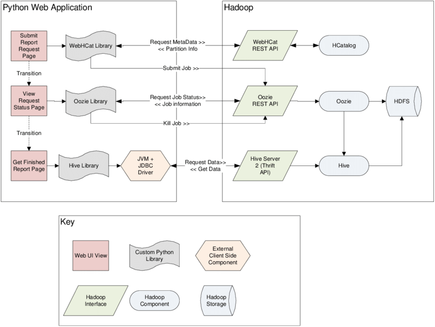 web application process flow diagram 14 pin relay wiring data for the integration with hadoop