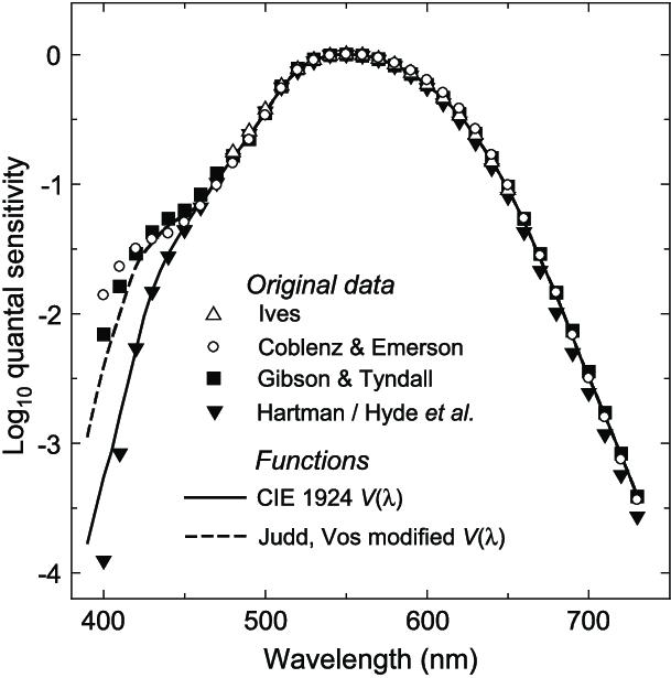 Measuremen Ca Ii Line Luminosity