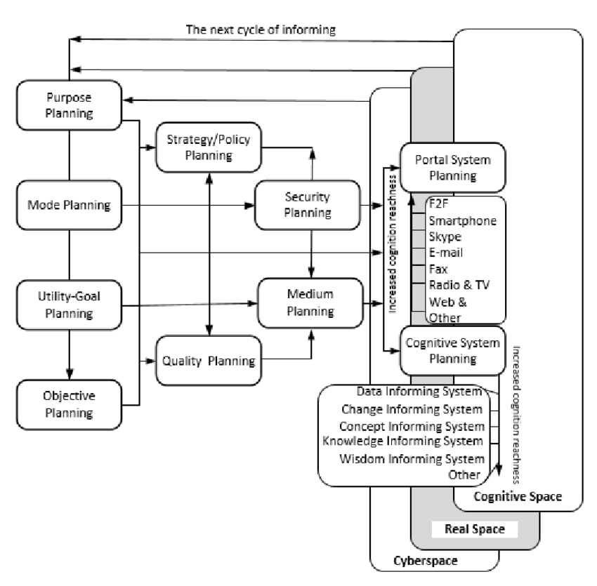 The planning process of developing an informing delivery