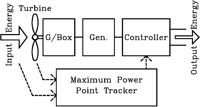 Block Diagram of Wind or Kinetic Tidal Generator