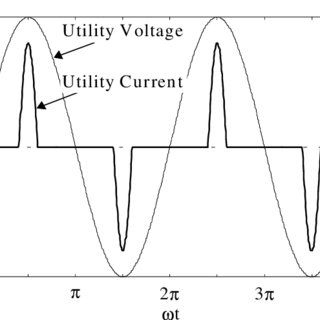 Voltage and Current Waveforms in a Typical Peak Rectifier