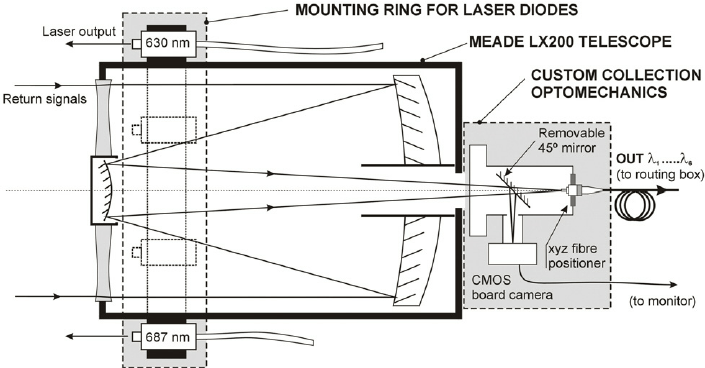 Schematic diagram of the adapted, receiving Meade Schmidt