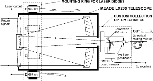 Schematic diagram showing a plan view of the optical