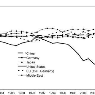 (PDF) Global Imbalances and Currency Politics: China