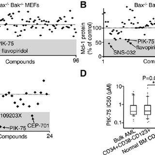 (PDF) Targeting acute myeloid leukemia by dual inhibition