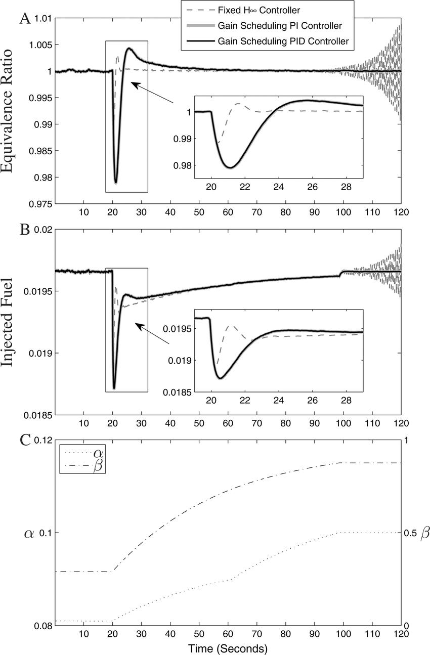 medium resolution of case 1 engine cold start using simple model