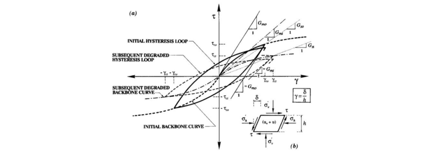 5. Effect of pore-water pressure on cyclic behavior (Matasovic and...   Download Scientific Diagram