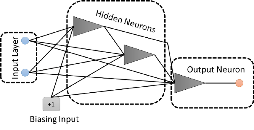 Fully Cascaded Neural Network Architecture Diagram