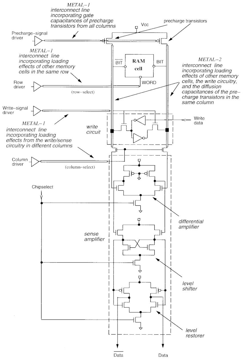 Simulation model of an SRAM. memory-intensive VSP