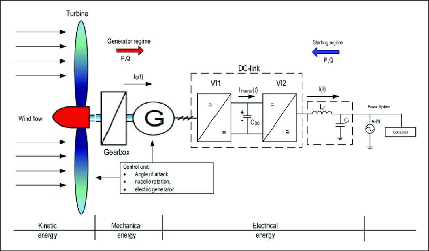 General structure diagram of a classical wind turbine