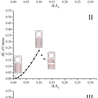 (PDF) Mechanical and electronic properties of a C/BN