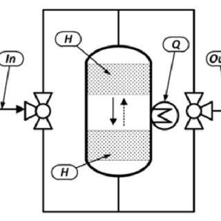 Basic flow sheet of the catalytic reverse-flow reactor. In