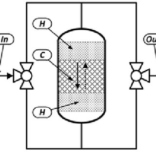 (PDF) The reverse-flow operation of catalytic reactors