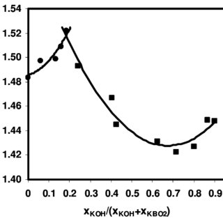 (PDF) Solubility and related equilibria in the KBO 2