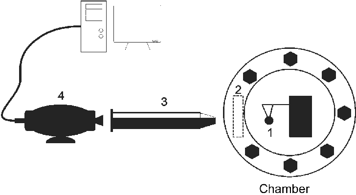 Scheme of an experimental installation for the measurement
