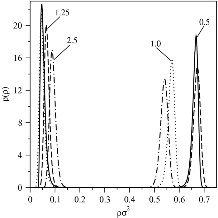 The examples of the weighted frequency histograms of