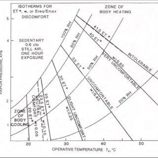 Psychrometric chart for barometric pressure of 101.325 kPa