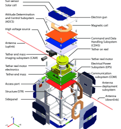 subsystem diagram of mar [ 840 x 990 Pixel ]