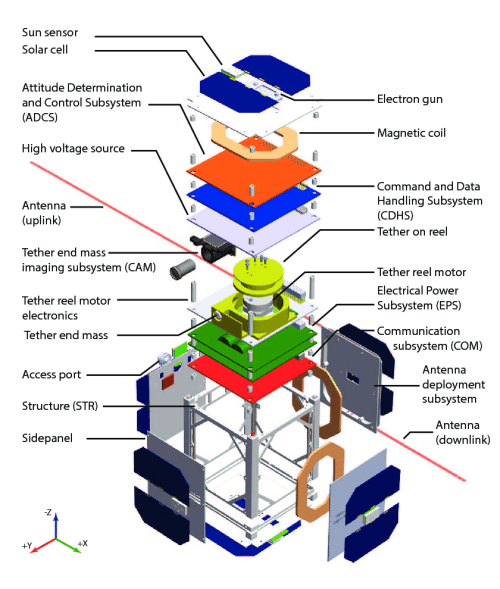 small resolution of subsystem diagram of mar