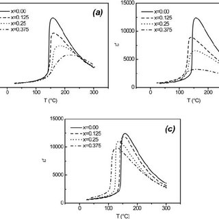 (PDF) Phase transitions in Li, K and Ag modified Na1/2Bi 1