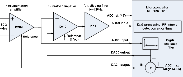 Block diagram of ECG front end for reduction of base line