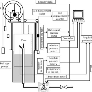 (PDF) The new method for calibration and testing of the