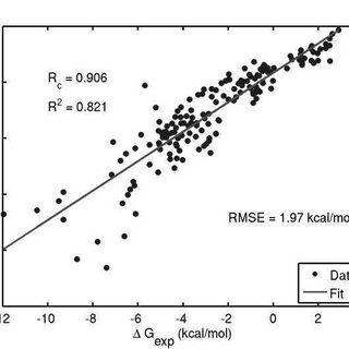 (PDF) Molecular theory of solvation: Methodology summary