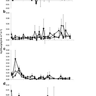 (PDF) The effect of soil pH and dicyandiamide (DCD) on N2O