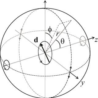 Variation of L ( λ ) with wavelength ( λ ) for n 1 n 2 = 2